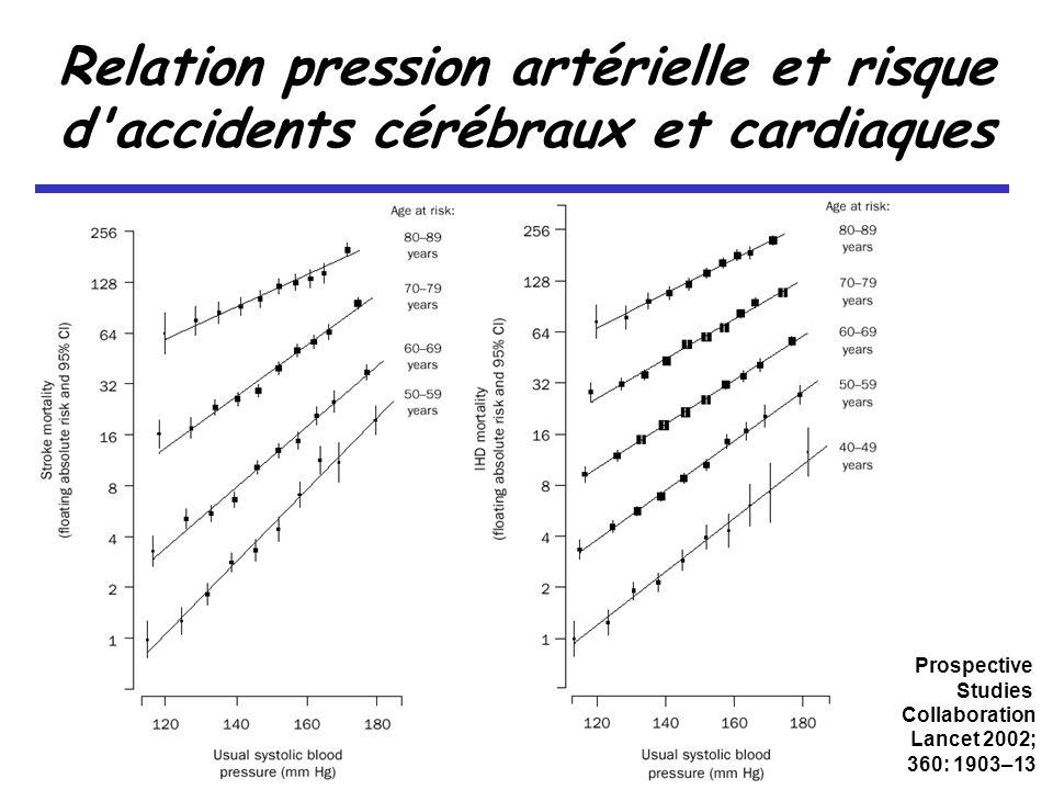 Relation pression artérielle et risque d accidents cérébraux et cardiaques
