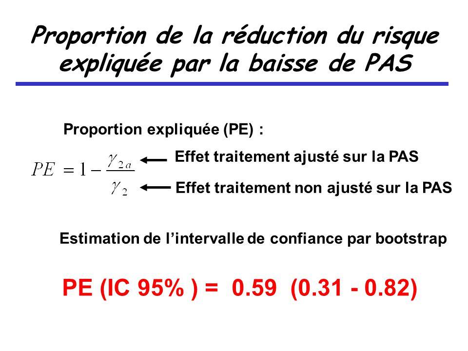 Proportion de la réduction du risque expliquée par la baisse de PAS