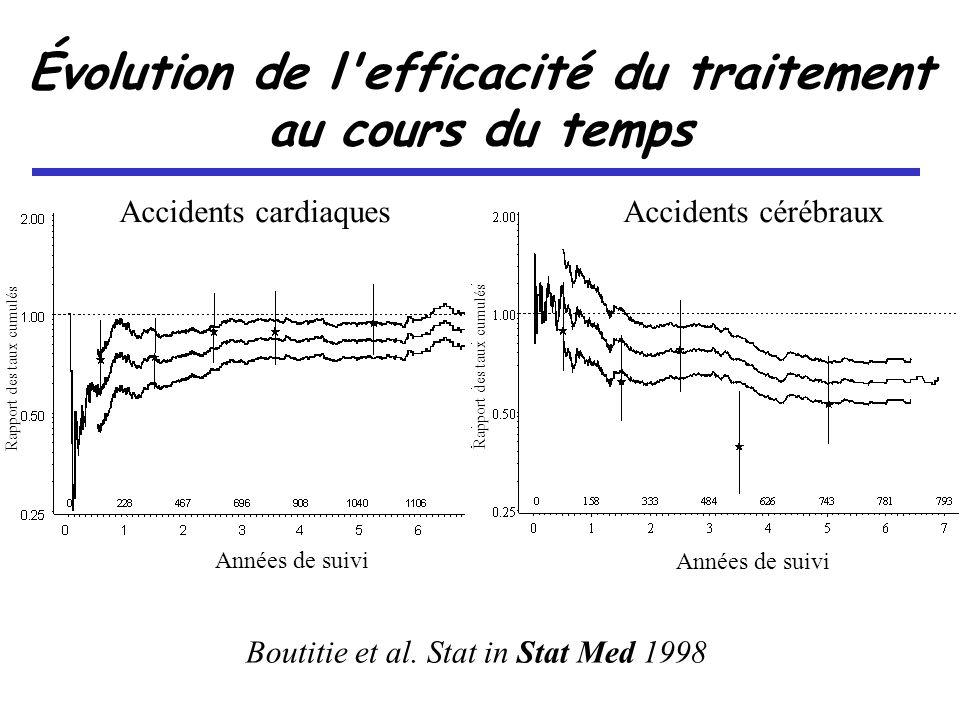 Évolution de l efficacité du traitement au cours du temps