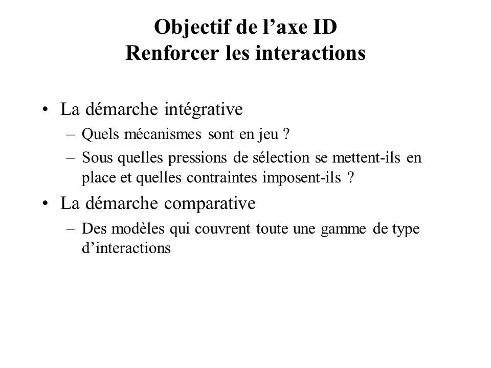 Objectif de l'axe ID Renforcer les interactions
