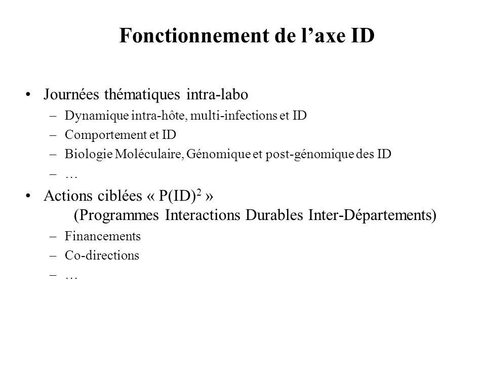 Fonctionnement de l'axe ID