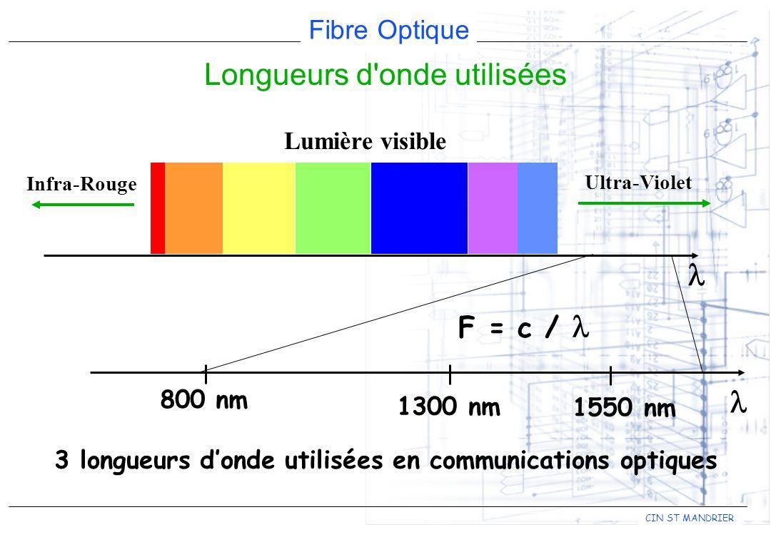 3 longueurs d'onde utilisées en communications optiques