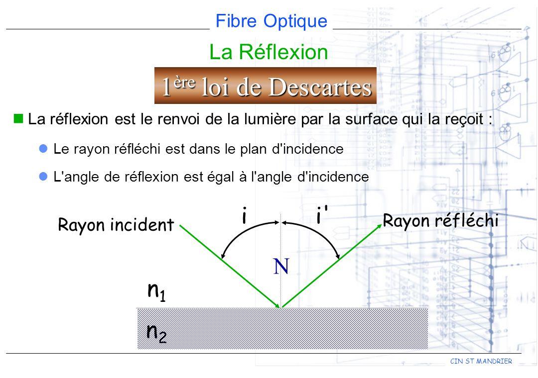 1ère loi de Descartes i i N n1 n2 La Réflexion Rayon réfléchi