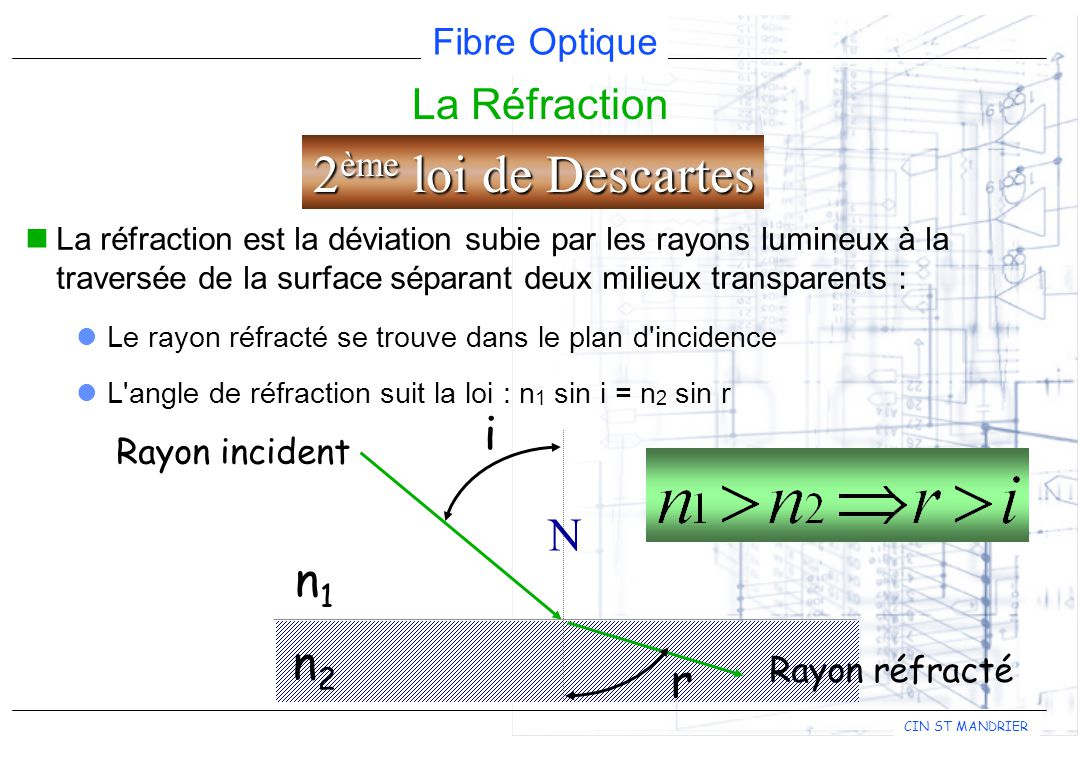 2ème loi de Descartes i N n1 n2 r La Réfraction Rayon incident
