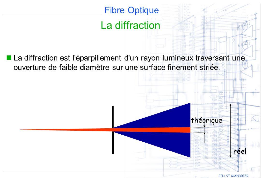 La diffraction La diffraction est l éparpillement d un rayon lumineux traversant une ouverture de faible diamètre sur une surface finement striée.