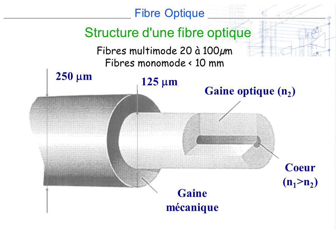 Structure d une fibre optique