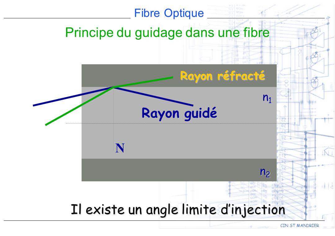 Principe du guidage dans une fibre
