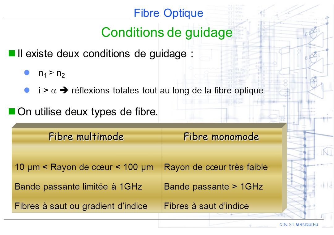 Conditions de guidage Il existe deux conditions de guidage :
