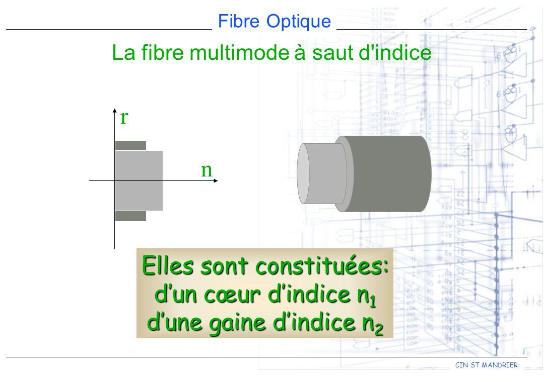 La fibre multimode à saut d indice