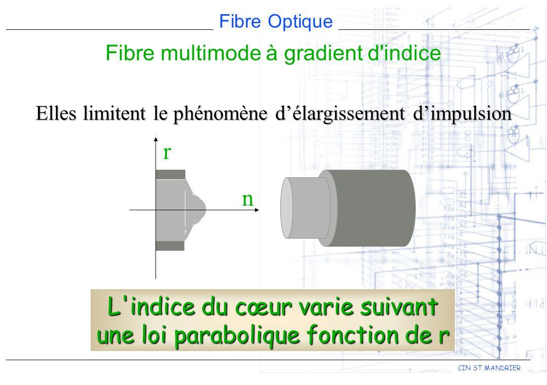 Fibre multimode à gradient d indice