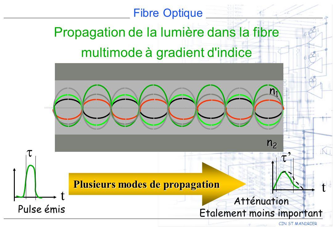 Propagation de la lumière dans la fibre multimode à gradient d indice