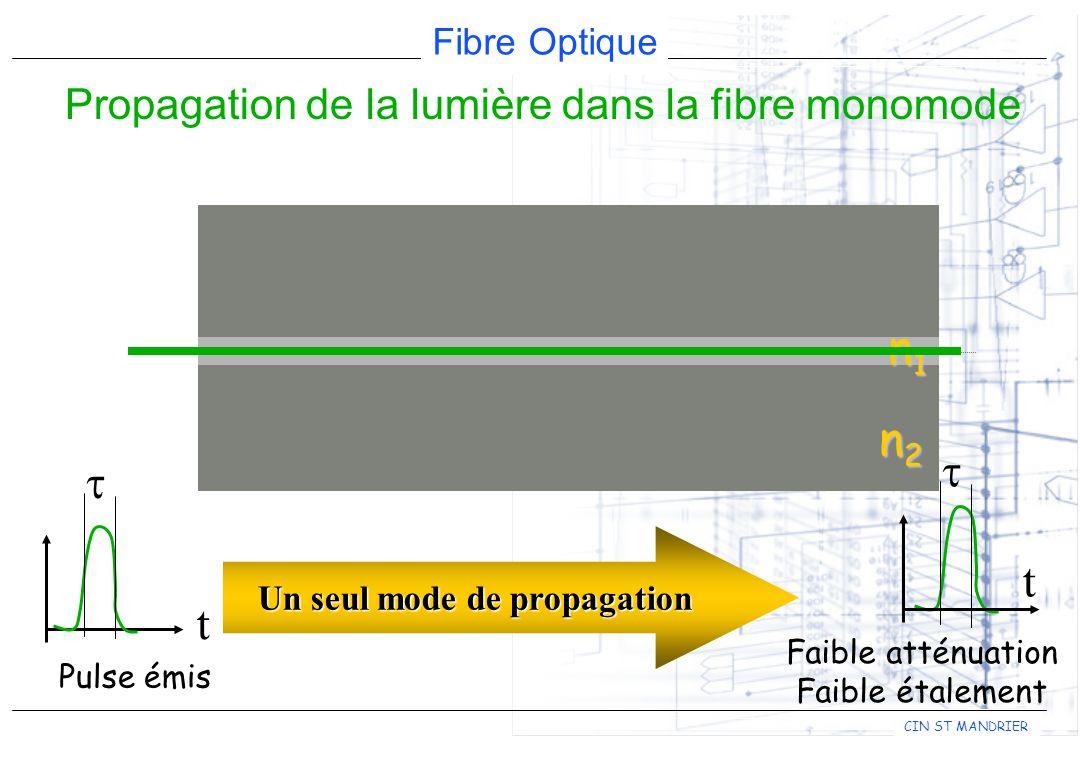 Propagation de la lumière dans la fibre monomode