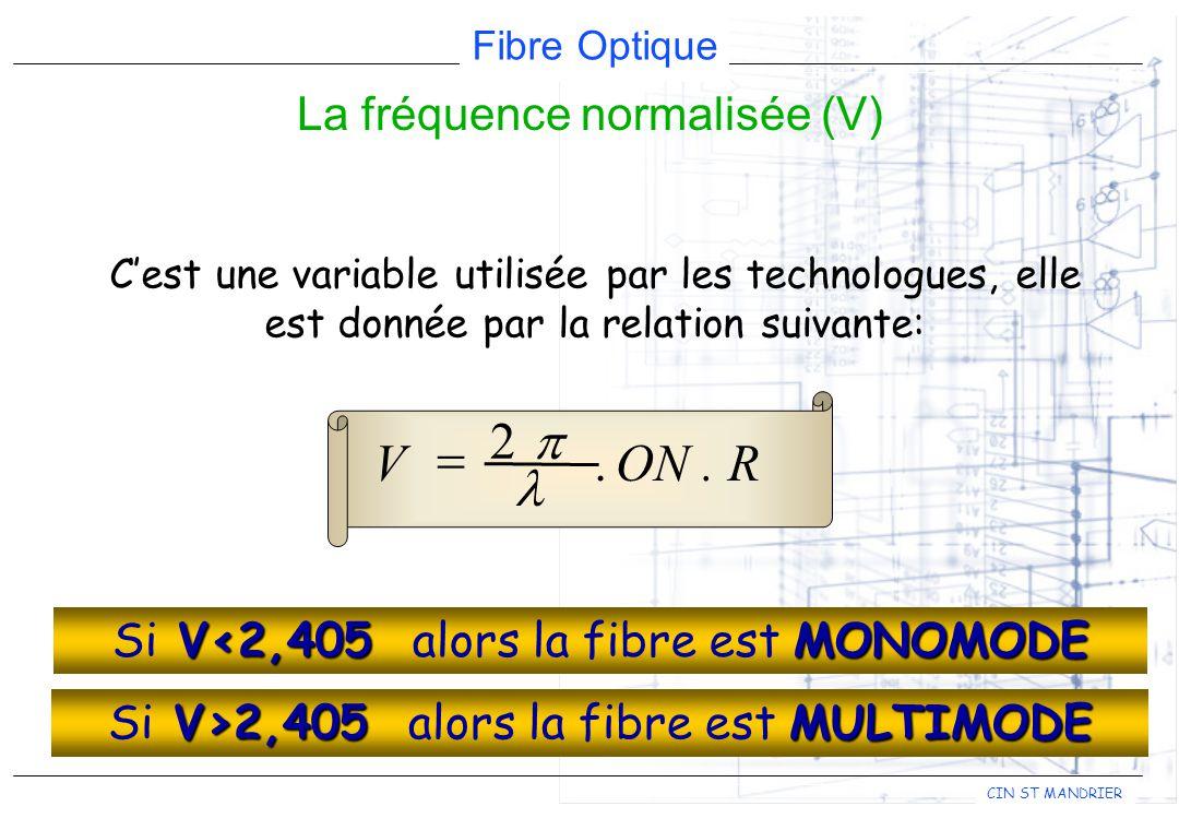 La fréquence normalisée (V)
