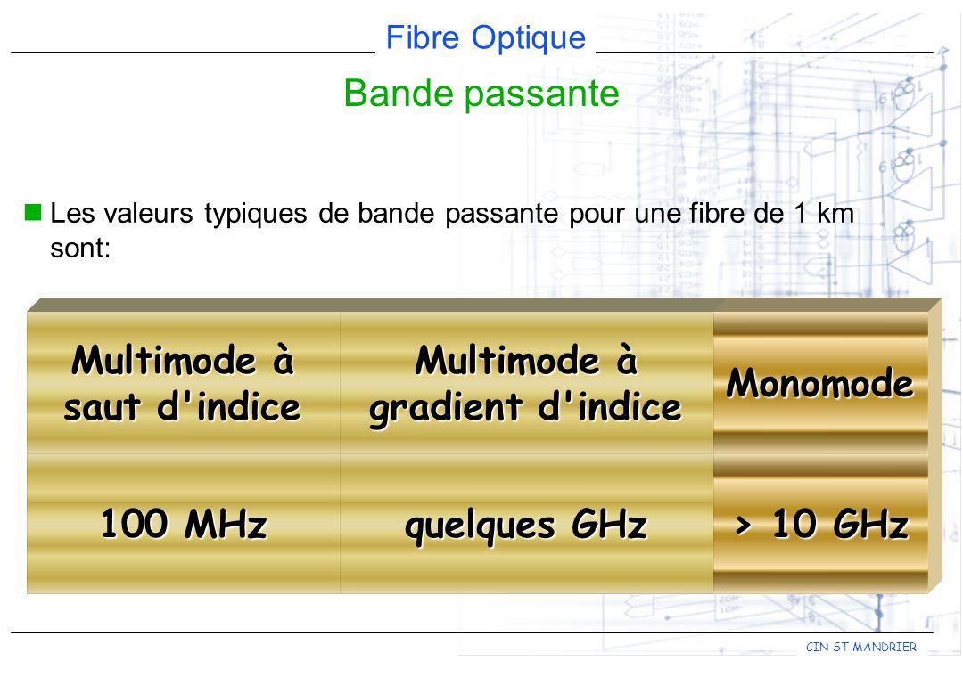 Multimode à saut d indice Multimode à gradient d indice
