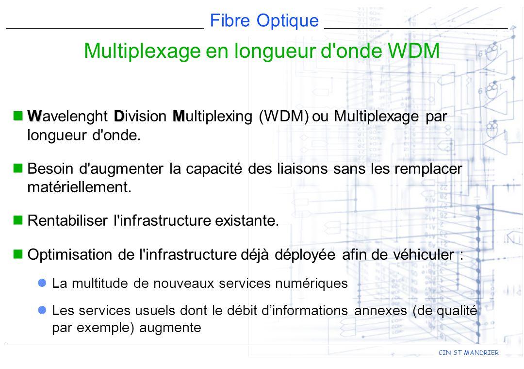 Multiplexage en longueur d onde WDM