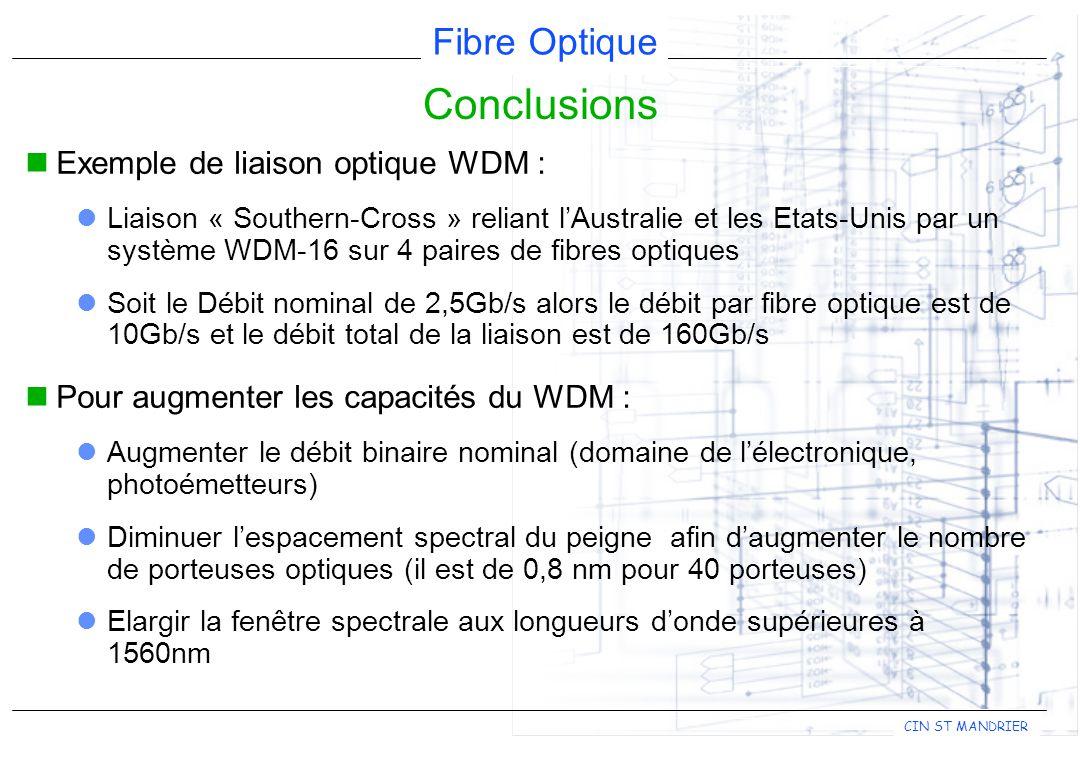 Conclusions Exemple de liaison optique WDM :