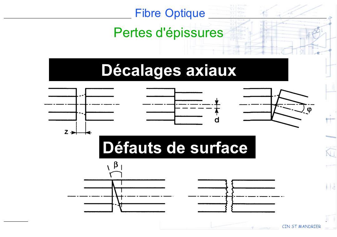 Décalages axiaux Défauts de surface