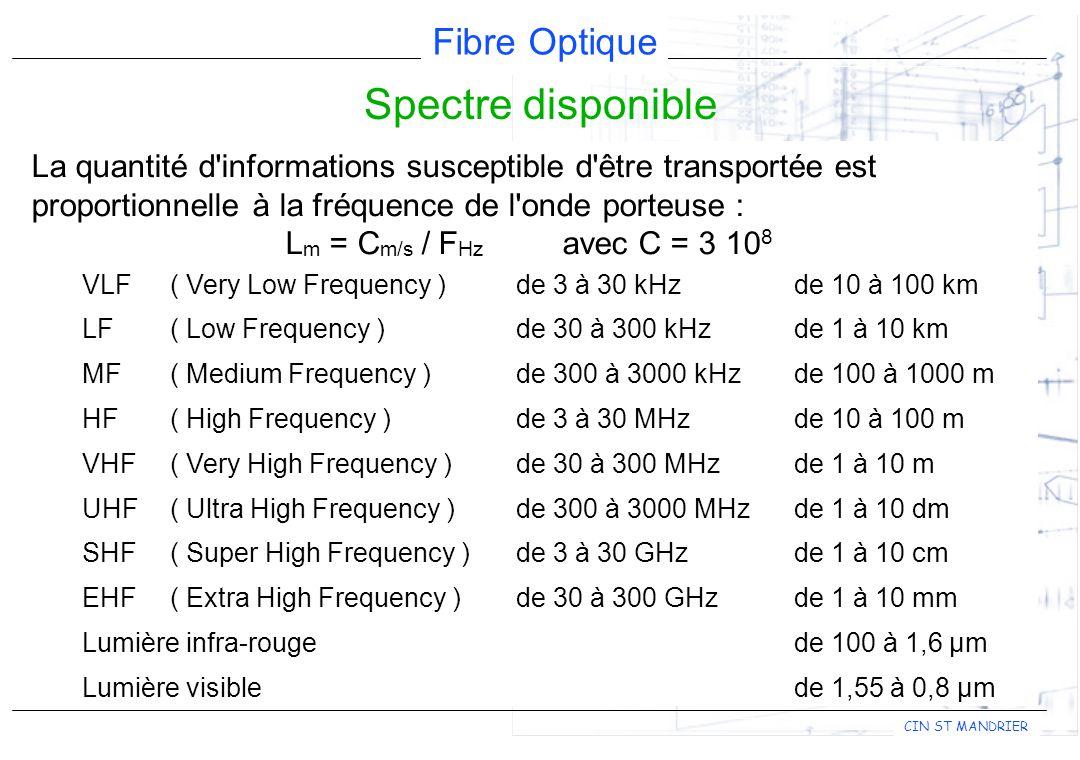 Spectre disponible La quantité d informations susceptible d être transportée est proportionnelle à la fréquence de l onde porteuse :