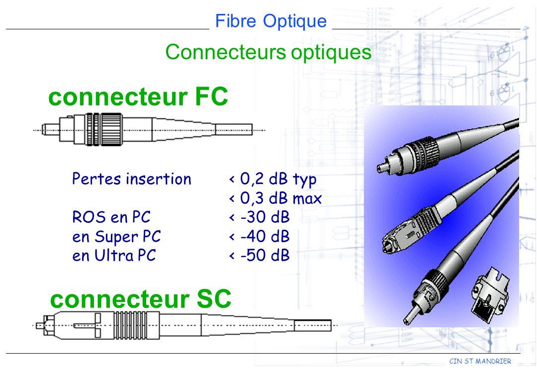 connecteur FC connecteur SC