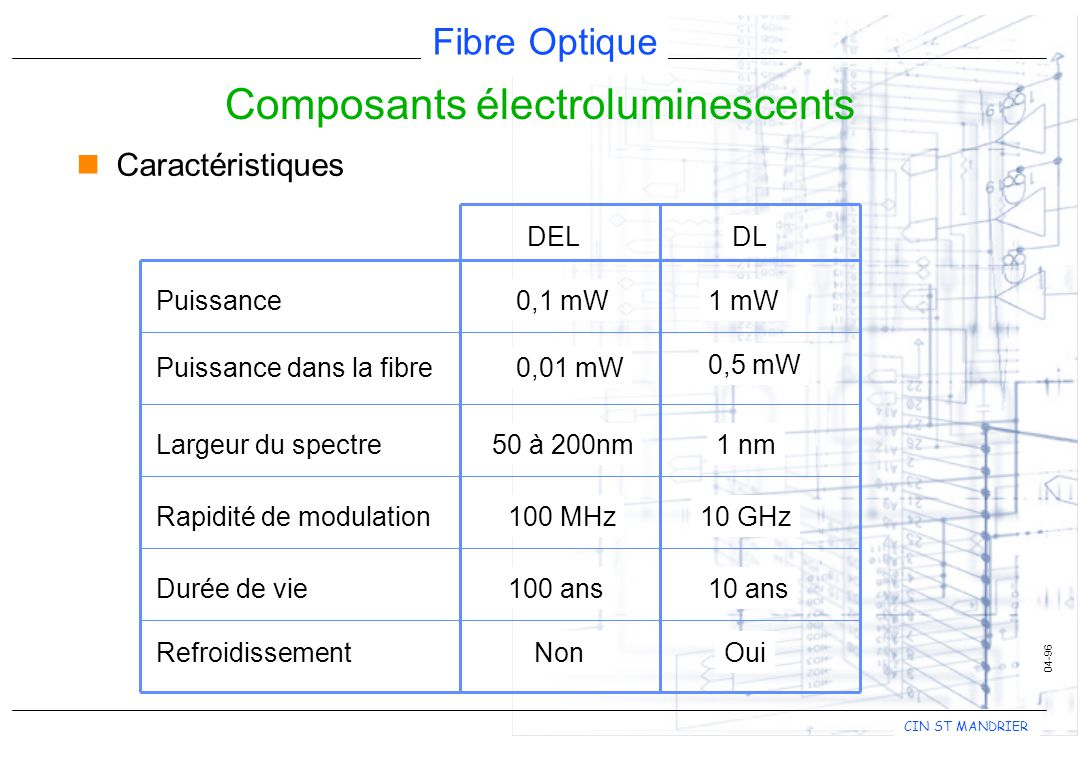Composants électroluminescents