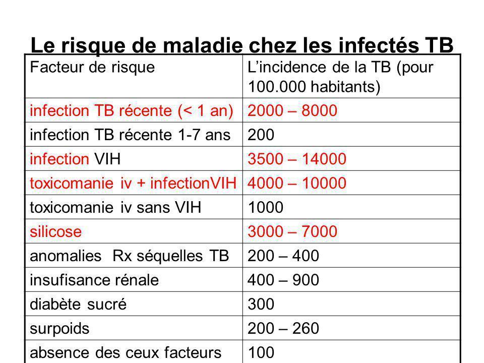 Le risque de maladie chez les infectés TB