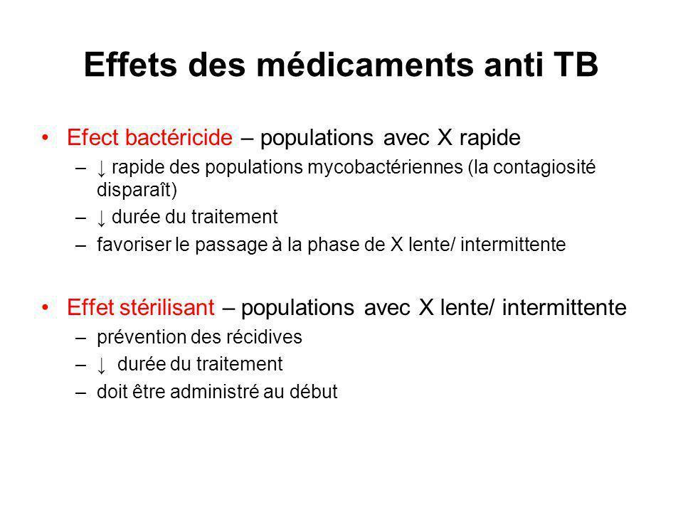 Effets des médicaments anti TB
