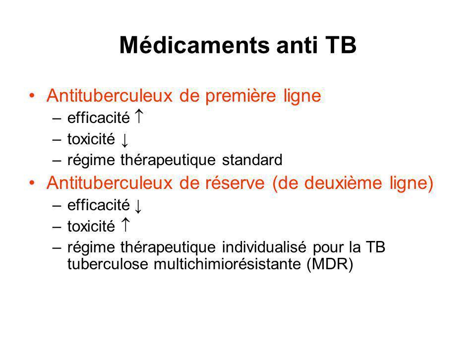 Médicaments anti TB Antituberculeux de première ligne