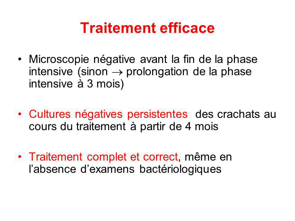 Traitement efficace Microscopie négative avant la fin de la phase intensive (sinon  prolongation de la phase intensive à 3 mois)