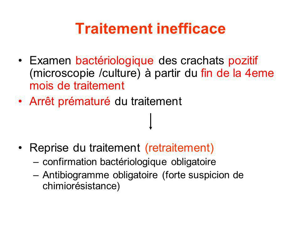 Traitement inefficace