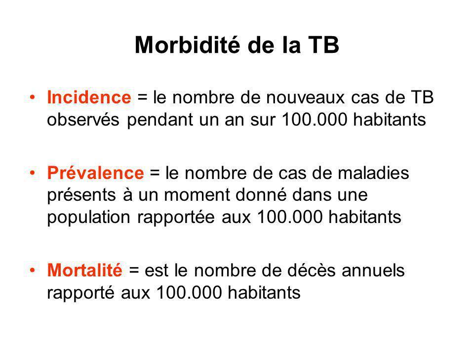 Morbidité de la TB Incidence = le nombre de nouveaux cas de TB observés pendant un an sur 100.000 habitants.
