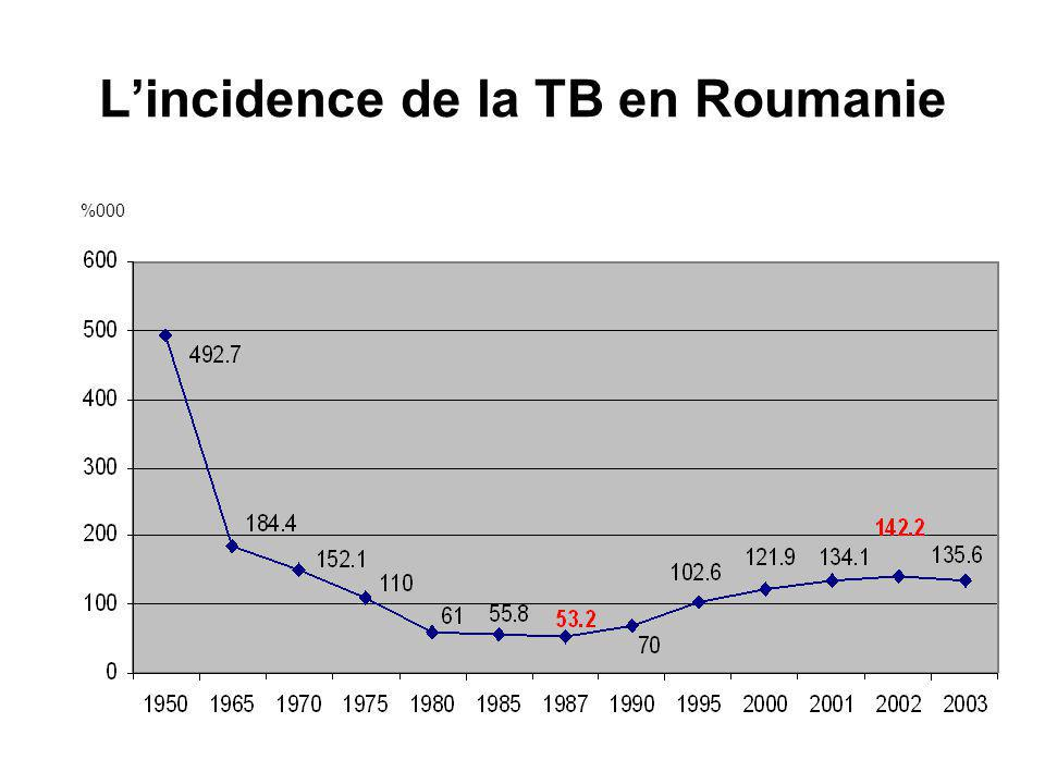 L'incidence de la TB en Roumanie