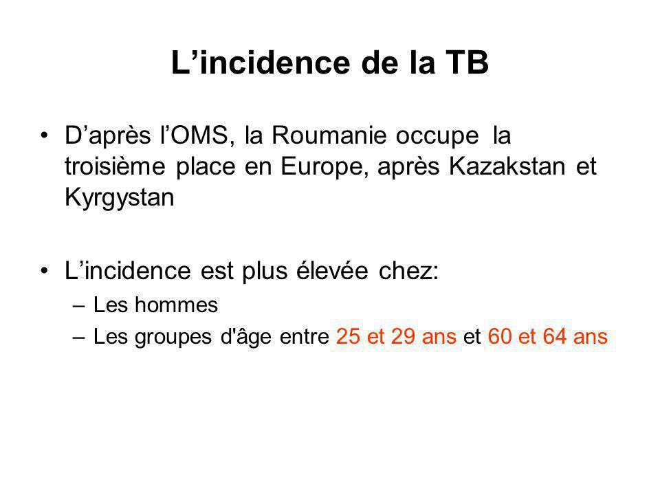 L'incidence de la TB D'après l'OMS, la Roumanie occupe la troisième place en Europe, après Kazakstan et Kyrgystan.