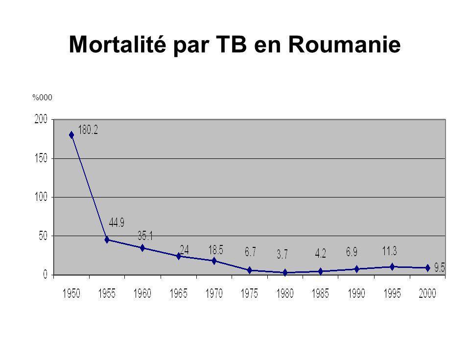 Mortalité par TB en Roumanie