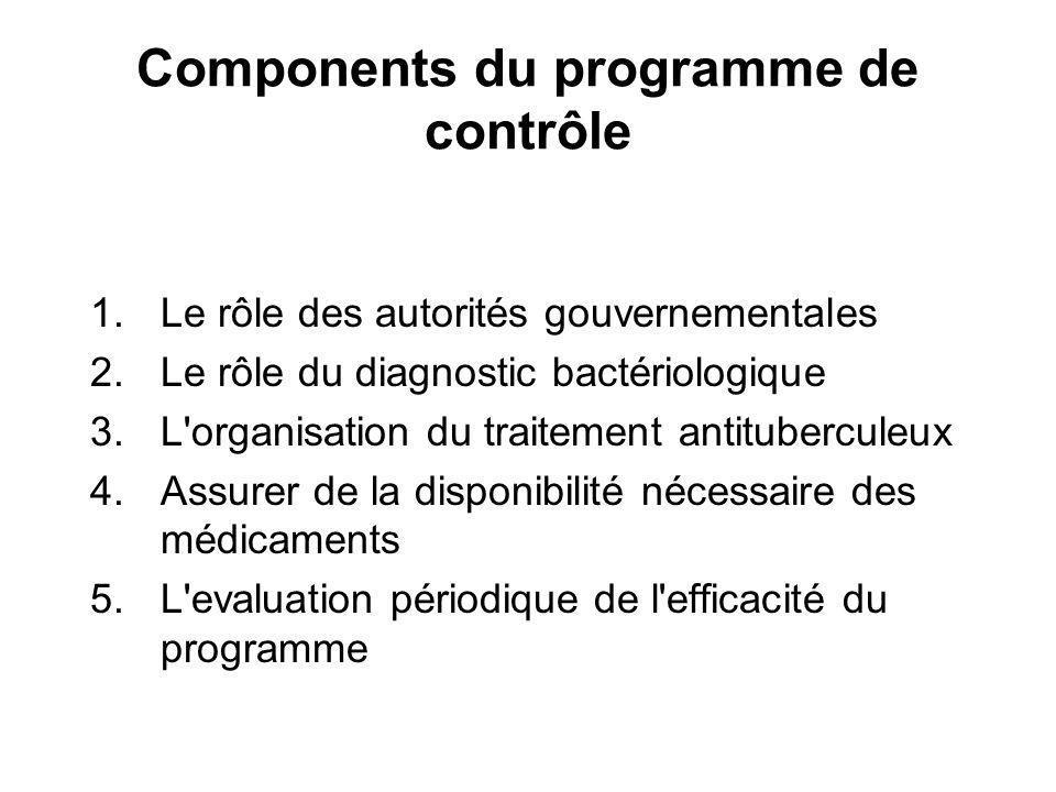 Components du programme de contrôle