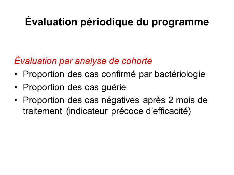 Évaluation périodique du programme