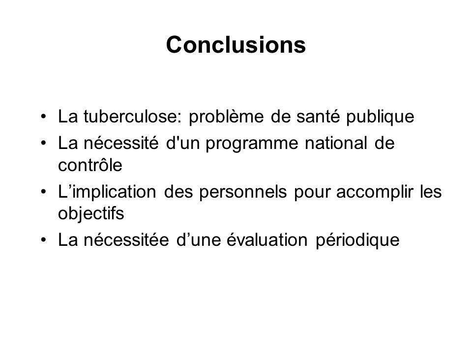 Conclusions La tuberculose: problème de santé publique