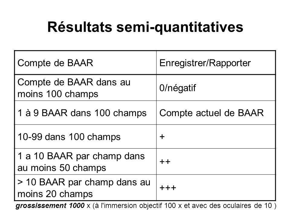 Résultats semi-quantitatives
