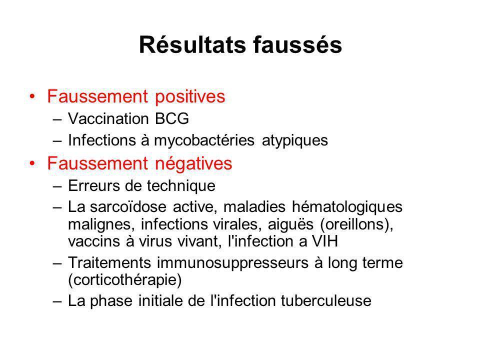 Résultats faussés Faussement positives Faussement négatives