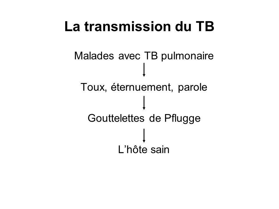 La transmission du TB Malades avec TB pulmonaire