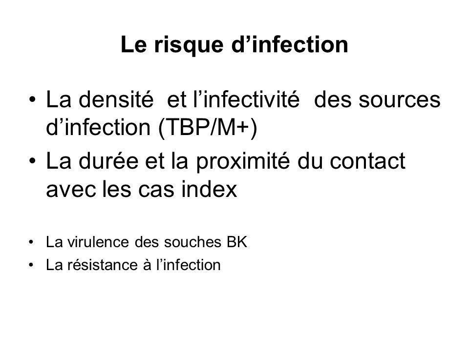 La densité et l'infectivité des sources d'infection (TBP/M+)