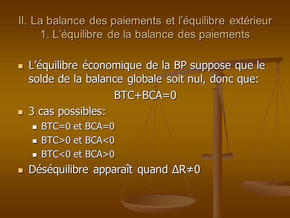 Déséquilibre apparaît quand ΔR≠0