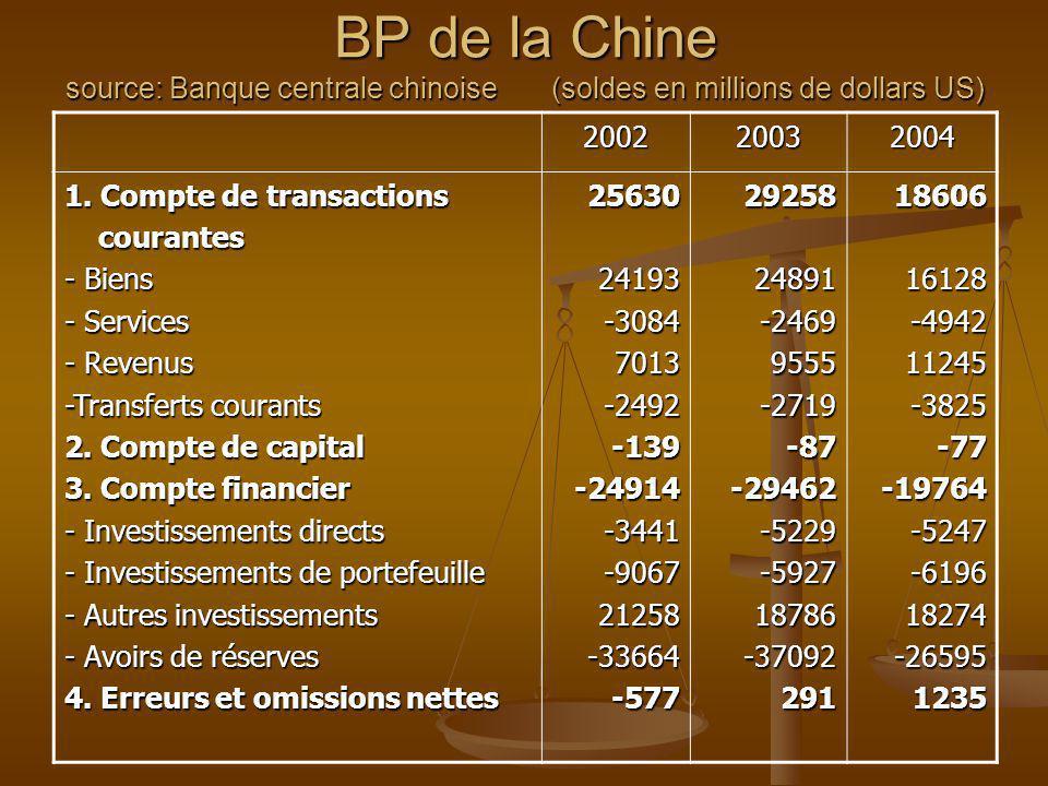 BP de la Chine source: Banque centrale chinoise (soldes en millions de dollars US)
