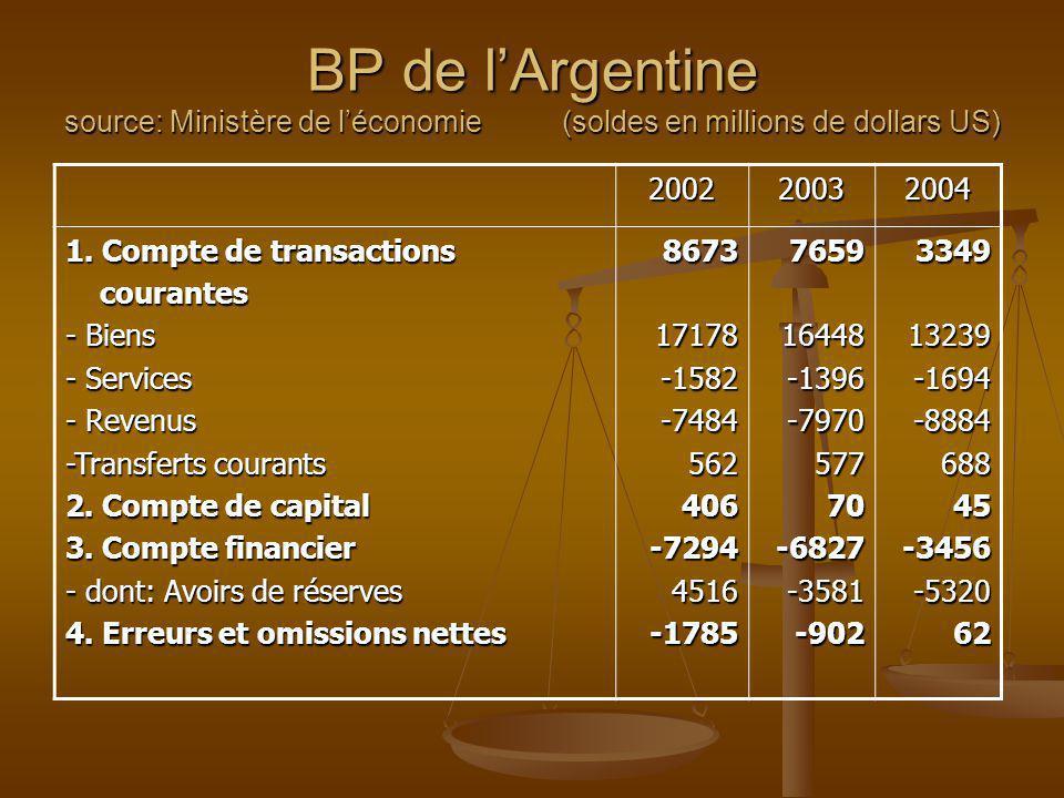 BP de l'Argentine source: Ministère de l'économie (soldes en millions de dollars US)
