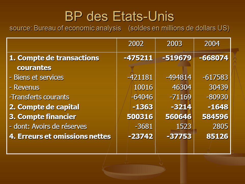 BP des Etats-Unis source: Bureau of economic analysis (soldes en millions de dollars US)