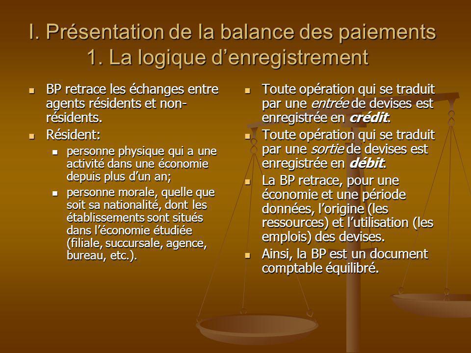 I. Présentation de la balance des paiements 1