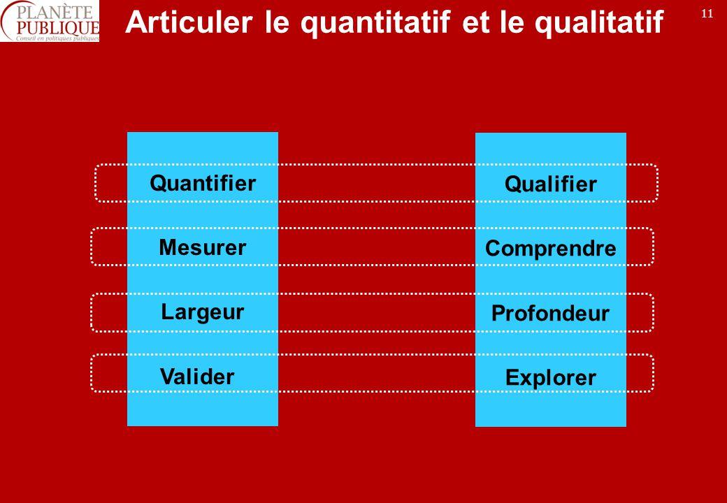 Articuler le quantitatif et le qualitatif