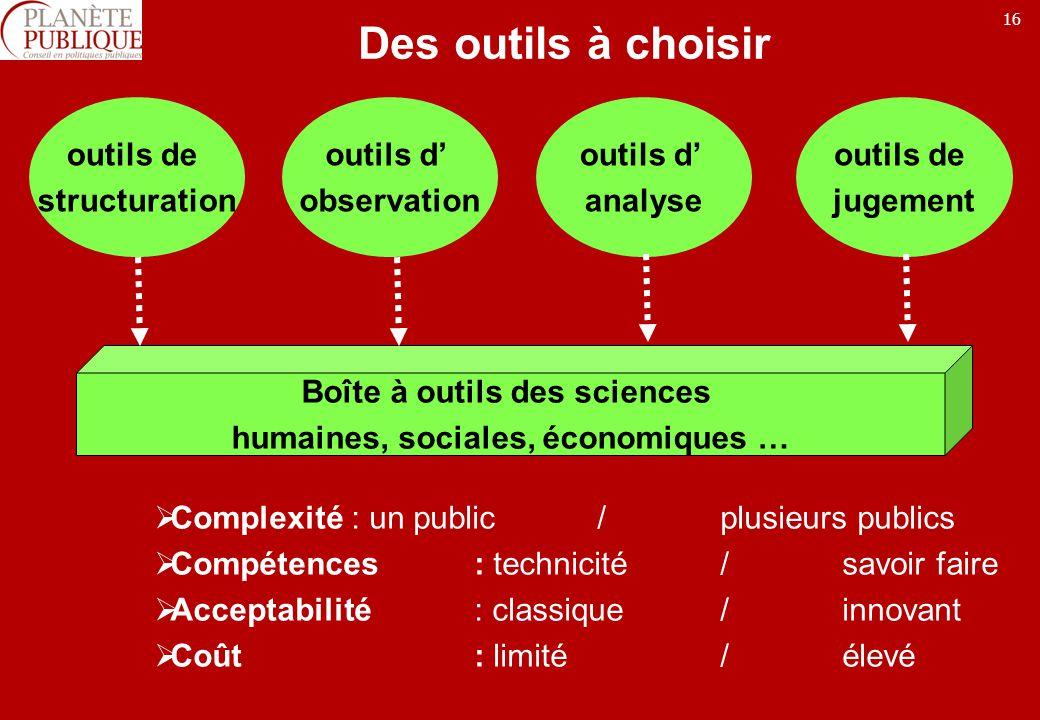 Boîte à outils des sciences humaines, sociales, économiques …