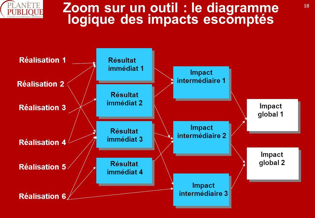 Zoom sur un outil : le diagramme logique des impacts escomptés