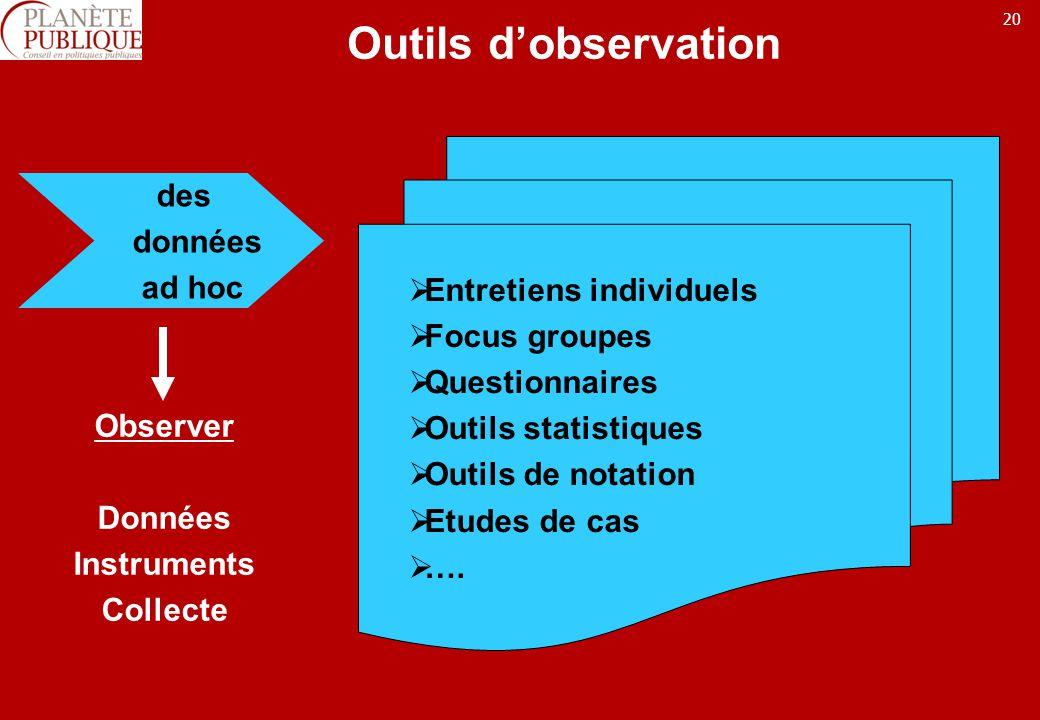 Outils d'observation des données Entretiens individuels ad hoc