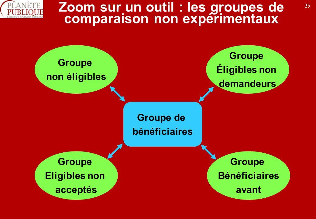 Zoom sur un outil : les groupes de comparaison non expérimentaux